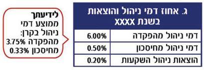 אחוז דמי ניהול והוצאות בקרן הפנסיה