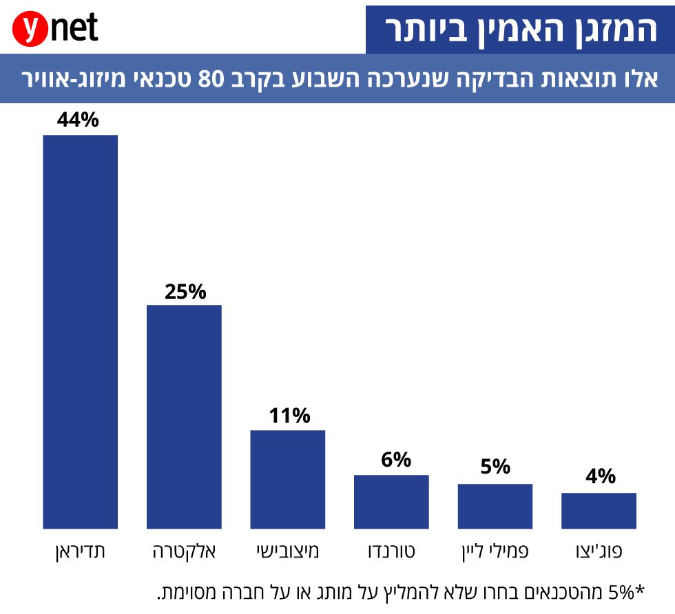 השוואת חברת מזגנים בישראל